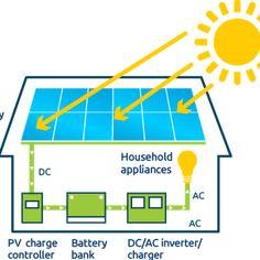 Ever wondered how Solar Energy works? How Solar Energy Works, Solar Power, Ac Ac, Sun Power, Solar Projects, Always Learning, Study Materials, Go Green, Solar Panels