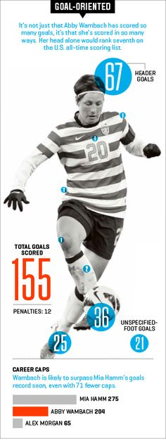 Abby Wambach  now at 159 goals..... and record holder for international goals scored!!!!!