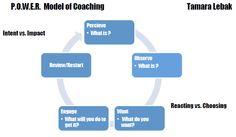 The Power Coaching Model By Tamara Lebak, Diversity Coach - graduate of International Coach Academy