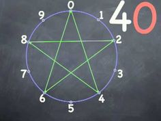 http://RightBrainMath.com This video is a great way to learn the times table and multiplication in a friendly way. Using number circles to create star patterns.  Plays with patterns. This is a right brain approach, a teaching strategy to see an overview of factor sets. All MisterNumber videos are a full five stars. Please leave feedback or email...