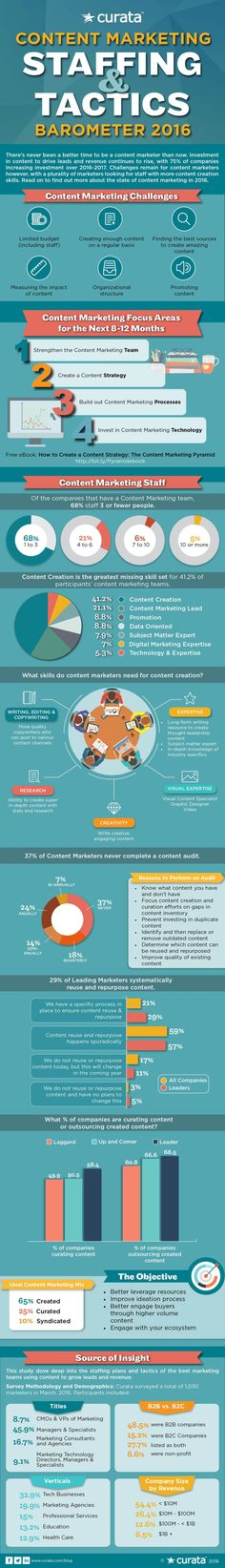 Content Marketing in 2016: State of the Sector [Infographic]