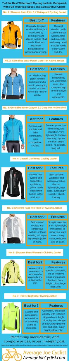 This post highlights and compares 9 of the best waterproof cycling jackets for men and women for the rainy season, 2019 to Cycling Backpack, Cycling Gear, Bicycle Quotes, Cycle To Work, Bicycle Bell, Average Joe, Training Plan, Strength Training, Bike Wear