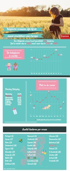 infografiek belgische vrouwen zijn bij de meest vruchtbare van Europa