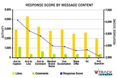 The most critical aspect of a post is what it actually says. Read: Optimizing Facebook Engagement – Part 5: Message Content