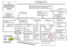100 Ideas De Administrativas Administrativas Ley Procedimiento Administrativo Estudiar Oposiciones