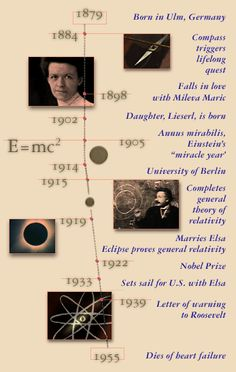 Google Image Result for http://www.pbs.org/wgbh/nova/einstein/images/timeline.gif