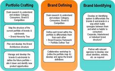 Crafting the brand architecture
