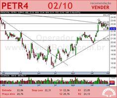 PETROBRAS - PETR4 - 02/10/2012 #PETR4 #analises #bovespa