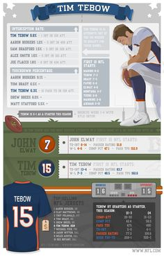 TEBOW...Infographic