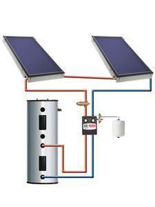 Solar Energy Tips. Choosing to go eco-friendly by converting to solar technology is probably a positive one. Solar panel technology is now becoming viewed as a solution to the planets electrical power demands. Renewable Energy, Solar Energy, Solar Power, Solar Projects, Home Projects, Solar Water Heater, Water Heaters, Alternative Energy Sources, Energy Use