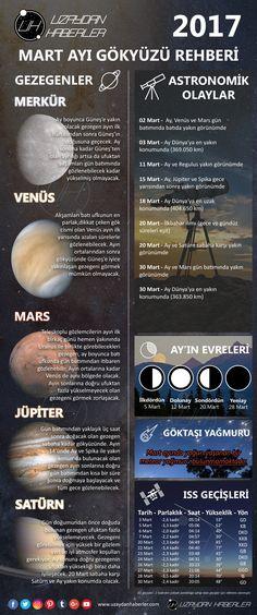 2017 Mart Ayı Gök Olayları | Uzaydan Haberler