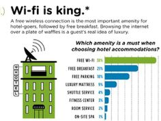 Survey reveals hotel guests want Wi-Fi over everything else