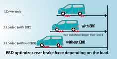 Happening now at AutobodyShop.org: Electronic Brake Force Distribution Explained - https://www.autobodyshop.org/electronic-brake-force-distribution-explained/