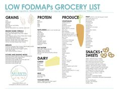 Low fodmaps shopping list