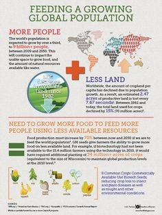 How GMOs & biotech are helping us meet the challenge of a rapidly growing population.