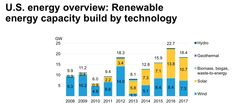 In renewable energies accounted for 18 percent of the total power contributed to the electrical grid in the U. – the highest level ever. Waste To Energy, Power Energy, Wind Power, Solar Power, Alternative Power Sources, Global Warming Climate Change, Electrical Grid, Capacity Building, Kinetic Energy