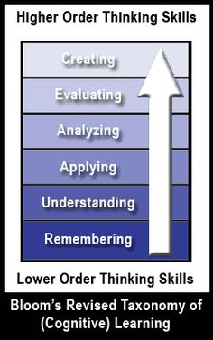 Developing Questions Using Bloom's Revised Taxonomy