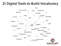 21-digital-tools-build-vocabulary-c