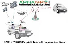 More than just GPS fleet tracking. Apnagps Fleet is GPS fleet management management solution built on a scalable platform designed to integrate with your whole business, from logistics and maintenance through to finance and dispatch.  If you want know more about us visit at - http://www.apnagps.com/fleet-management-system/
