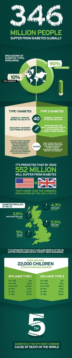 Diabetes infographic from Lloyds Pharmacy