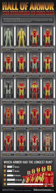 FASCINATING TO SEE HIS DEVELOPMENT OVER THE YEARS.   PERSONAL WISH:  TO SEE #BOB LAYTON DRAW EACH OF THESE IN HIS OWN STYLE!  Hall of Armor: The Evolution of Iron Man [Infographic]