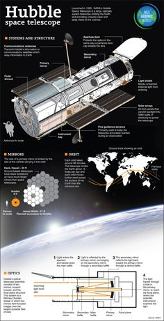 The Hubble Telescope..one of the greatest inventions of all timer source for students to understand