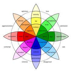 color scale emotion