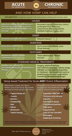 Chronic Inflammation and How Hemp Can Help - Brought to You by Phytanna Cells And Tissues, Medical Cannabis, Multiple Sclerosis, Autoimmune Disease, Arthritis, Hemp, Allergies, Infographics, No Response