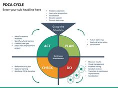 the pdca cycle is an established logical method that can be used