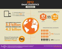 2012 Email Statistics [Infographic] from Skadeedle