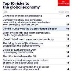 @HillaryClinton: '.@TheEconomist ranked a Donald Trump presidency as the third greatest threat to the global economy. #RNCinCLE '