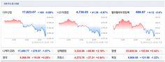 Jinkyu Kim`s Go Stocks: 2014년 세계증시와 상품선물이 마감을 했네요.