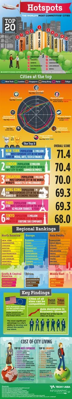 Thinking if you should expand into Asia? These numbers might help you decide via @Tech in Asia #in