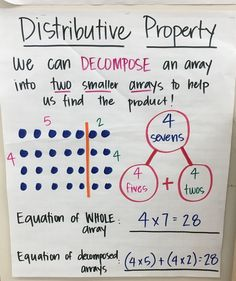 Multiplication Anchor Charts, Teaching Multiplication, Math Anchor Charts, Teaching Math, Distributive Property Of Multiplication, Math Fractions, Math Strategies, Multiplication Strategies, Math Properties