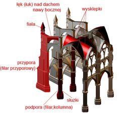 system szkieletowy gotyk - Szukaj w Google