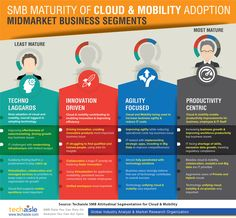 Techaisle's SMB attitudinal segmentation model finds that there are four distinct midmarket segments that are aligned with the maturity of cloud and mobility adoption, business issues, IT priorities and challenges. Maturity, Market Research, Innovation, Infographic, Adoption, Challenges, Clouds, Technology, Marketing
