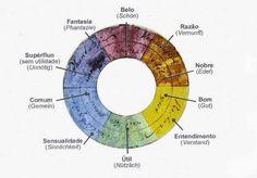 goethe farbenkreis zur symbolisierung des menschlichen geistes und seelenlebens 1809. Black Bedroom Furniture Sets. Home Design Ideas