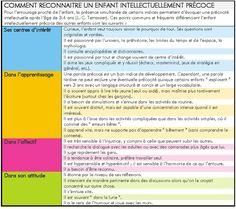 Un questionnaire : surdoué ou pas ? #HPI #ydem