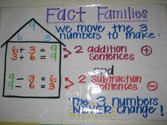 Fact Families Anchor Chart