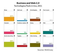 Technology Tools in use @ Business #scrm