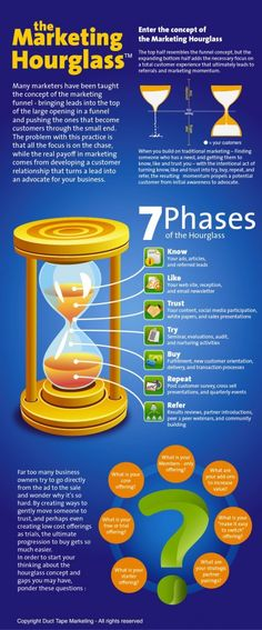 Very interesting concept of the marketing hourglass instead of the marketing funnel.. | Join us @ www.facebook.com/Boostingyourbrand