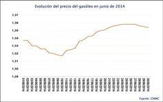 El precio del gasóleo se incrementa un 0,6% en junio de 2014   Cadena de Suministro