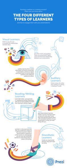 What type of learner are you learning styles infographic and the four types of learners and what they mean to your presentations business spectator ccuart Images