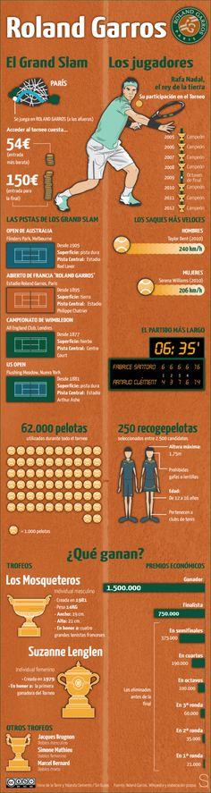Roland Garros #infografia