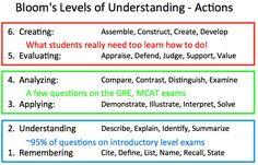 Bloom's Levels of Understanding - Actions