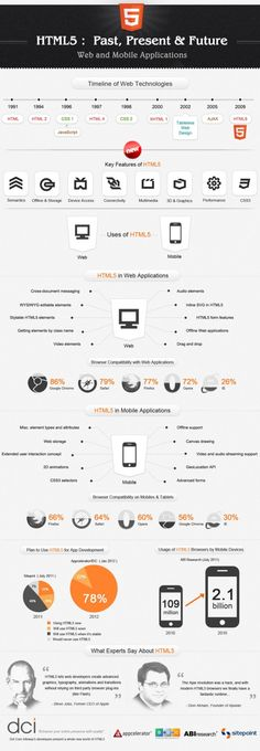 #Infographic: #HTML5 Past, Present and Future. Web and Mobile Applications.