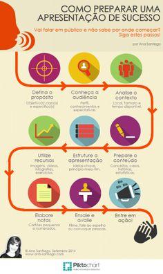 Como preparar uma apresentação de sucesso (Infográfico) - VIPP, por Ana Santiago