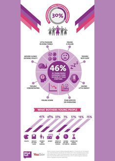 Beautiful infographic from MindFull digital team on young people's mental health