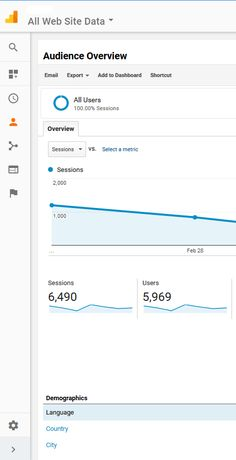 The New Look at Google Analytics