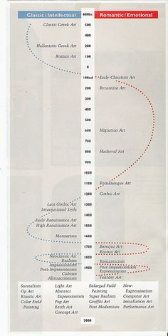 Great art history timeline that shows how throughout time, art movements shifted back and forth from classical / intellectual based to Romanticism / Emotional based /// Found this info graphic/ timeline kind of interesting and handy! Middle School Art, Art School, Art History Timeline, Art Timeline, Byzantine Art, Roman Art, Ap Art, Religion, Art Classroom